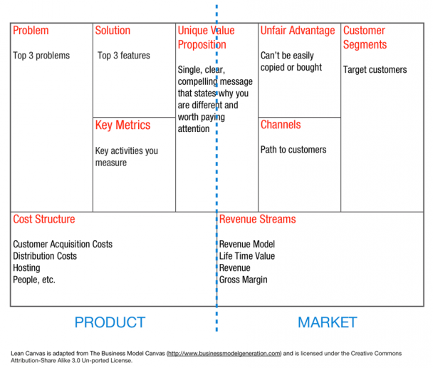 Building Dynamic Business Models Business Model Canvas Linkedin Business Lean Canvas