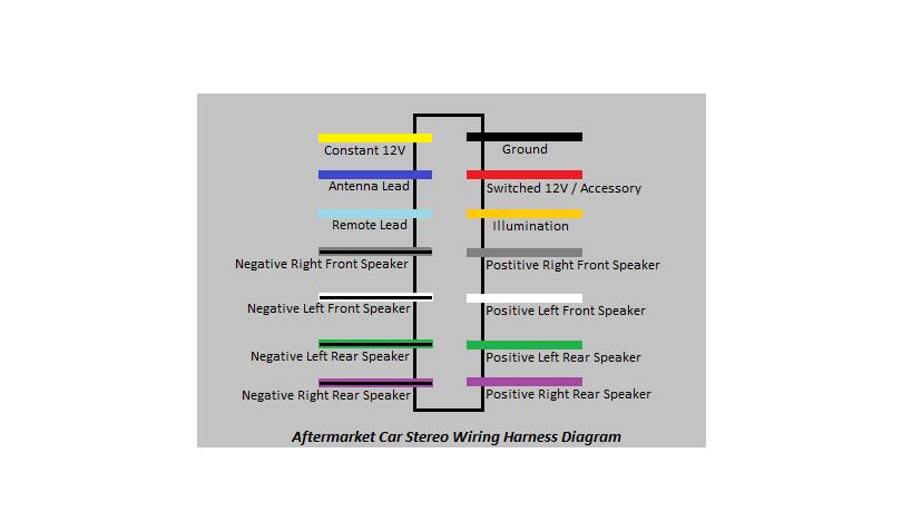 Aftermarket Radio Wiring Harness Diagram Harness Radio Diagram