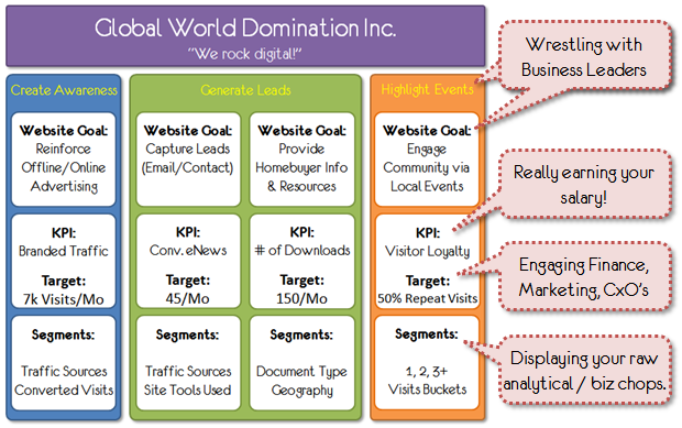 Pin By Melissa Dolby On Seo Web Analytics And Website Design