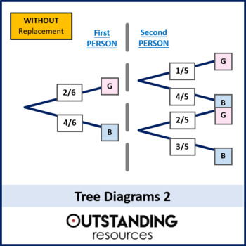 Tree Diagrams 2 Probability Problems Without Replacement Worksheet Mathlessons Math Elementarymath Mathcente Math Tutor Math Lessons Elementary Math