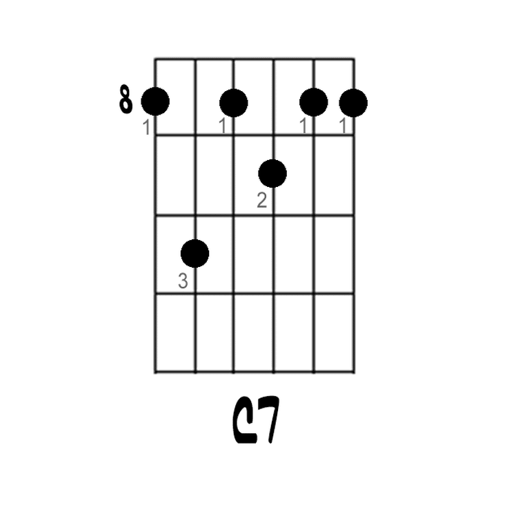 Here\'s How you Play a C7 Chord on Guitar | Guitars and Guitar chords