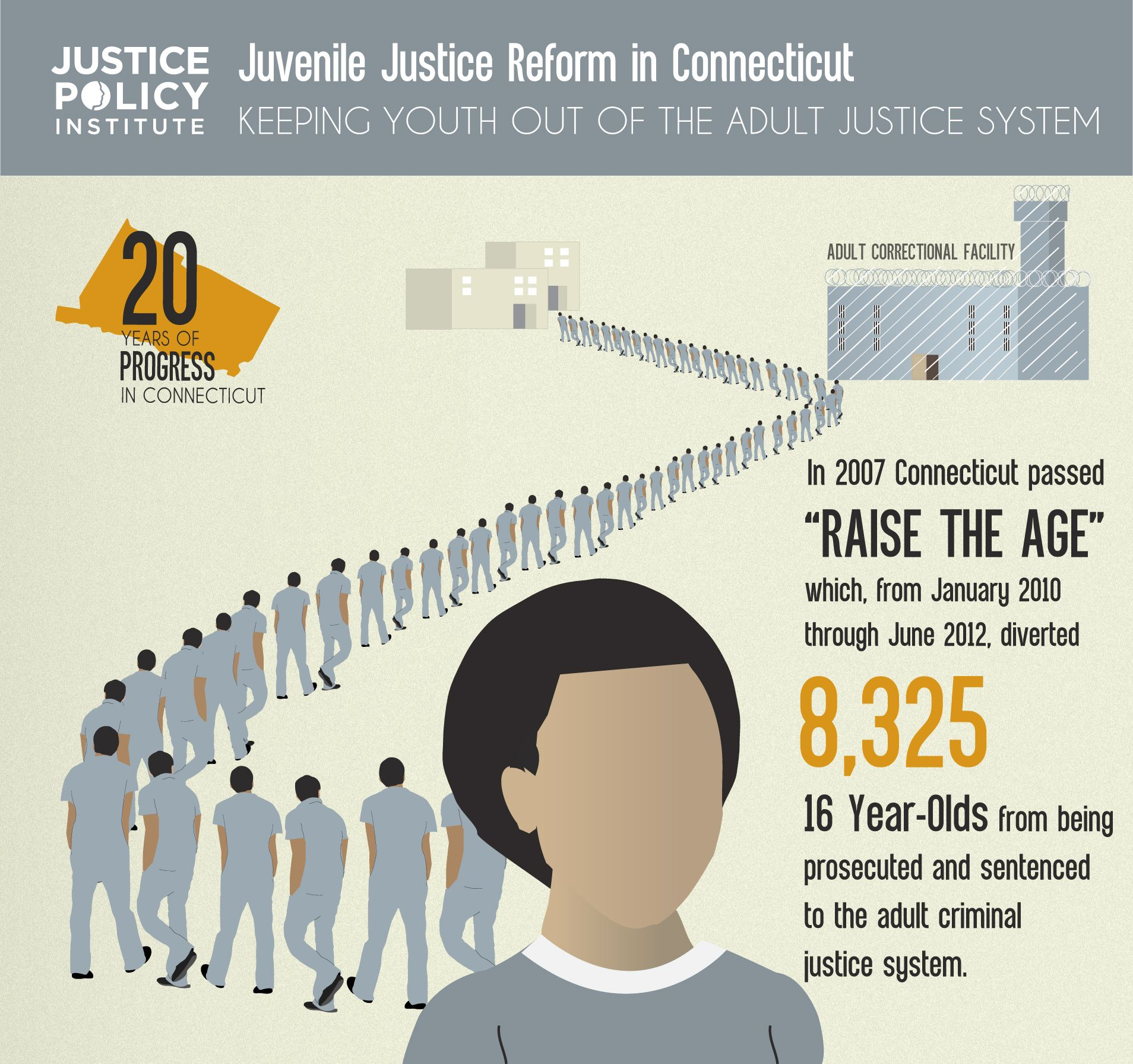 five part infographic detailing the significant progress  five part infographic detailing the significant progress connecticut has made in reforming its juvenile justice