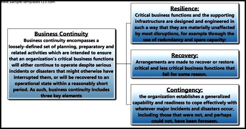 Business Continuity Template Sample Templates Emergency - business contingency plan template