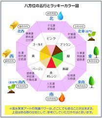 五行図 の画像検索結果 風水 図 色