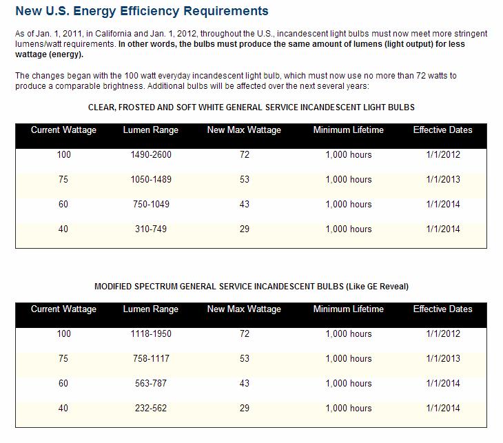 U.S. Energy Efficiency Requirements   American Lighting Association