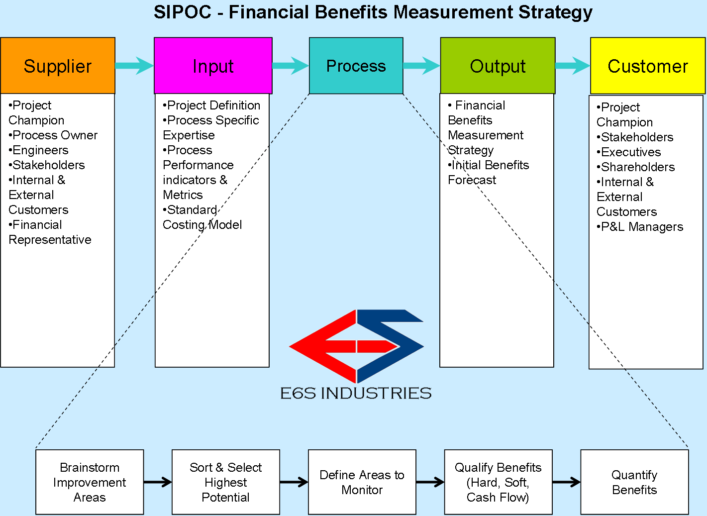 Financial Benefits Valuation SIPOC Lean enterprise, Lean