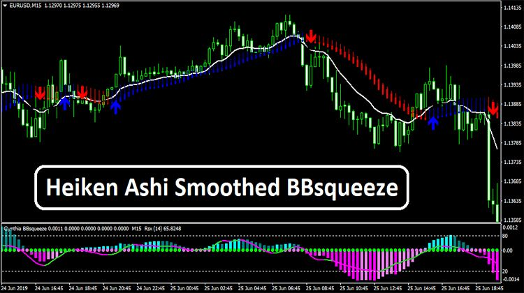 Heiken Ashi Smoothed Bbsqueeze Intraday Trading Words Trading