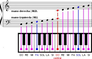 Ver Las Notas Musicales En El Piano Lecciones De Piano Notas Musicales Pentagrama Partituras De Piano Gratis