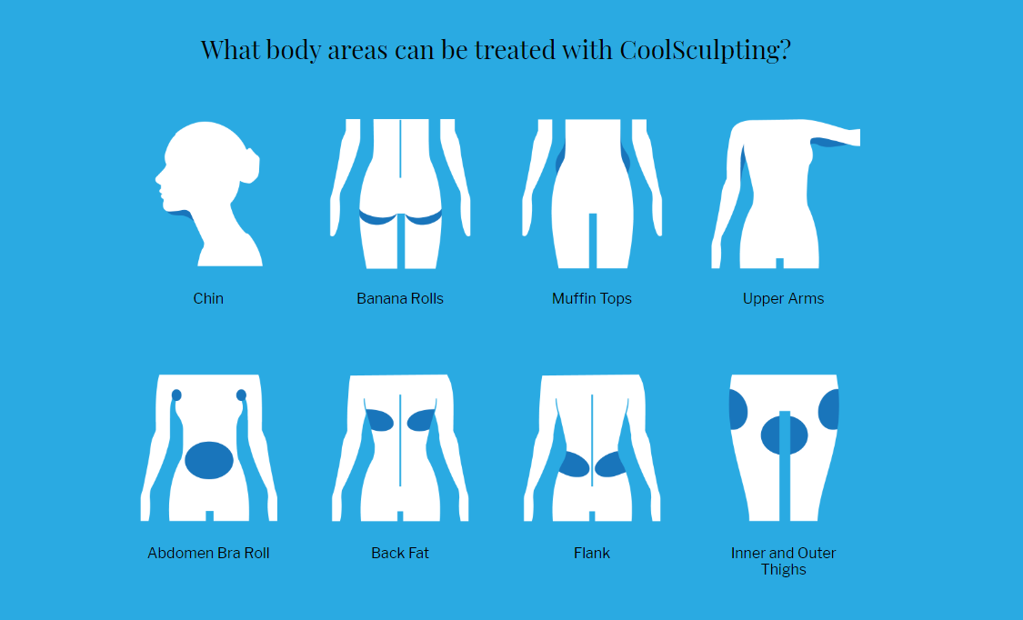 Treatable Areas Cool Sculpting Skin Care Specialist Skin Treatments