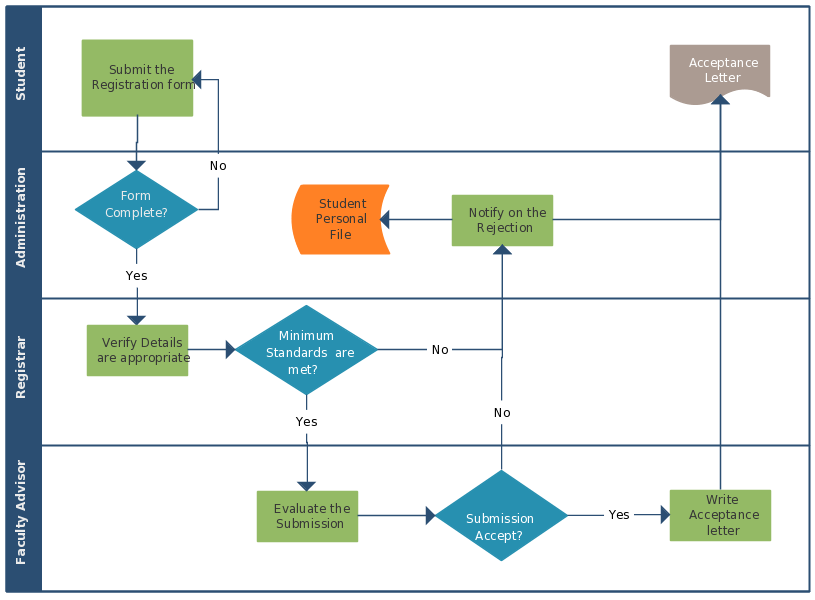 This Flowchart Showcases The Complete Flow Of The New Student