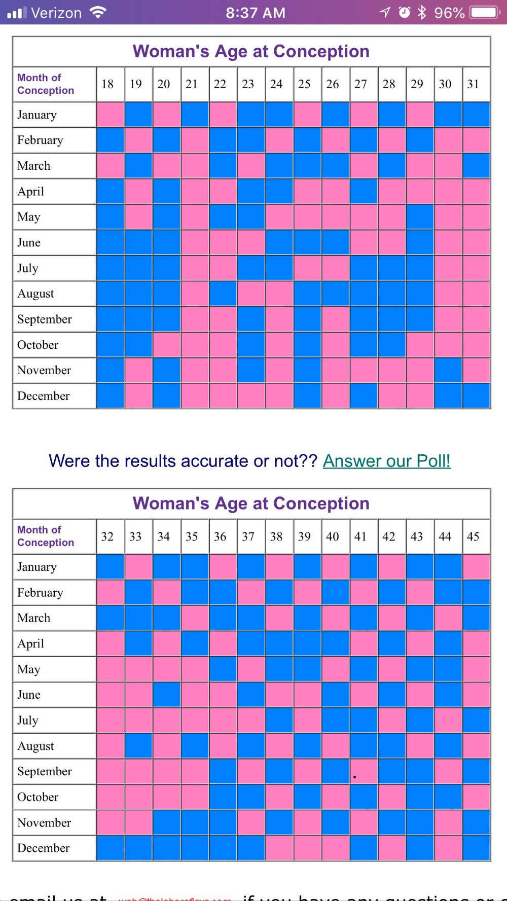 Accurate Chinese Gender Predictor With The Ancient Baby ...