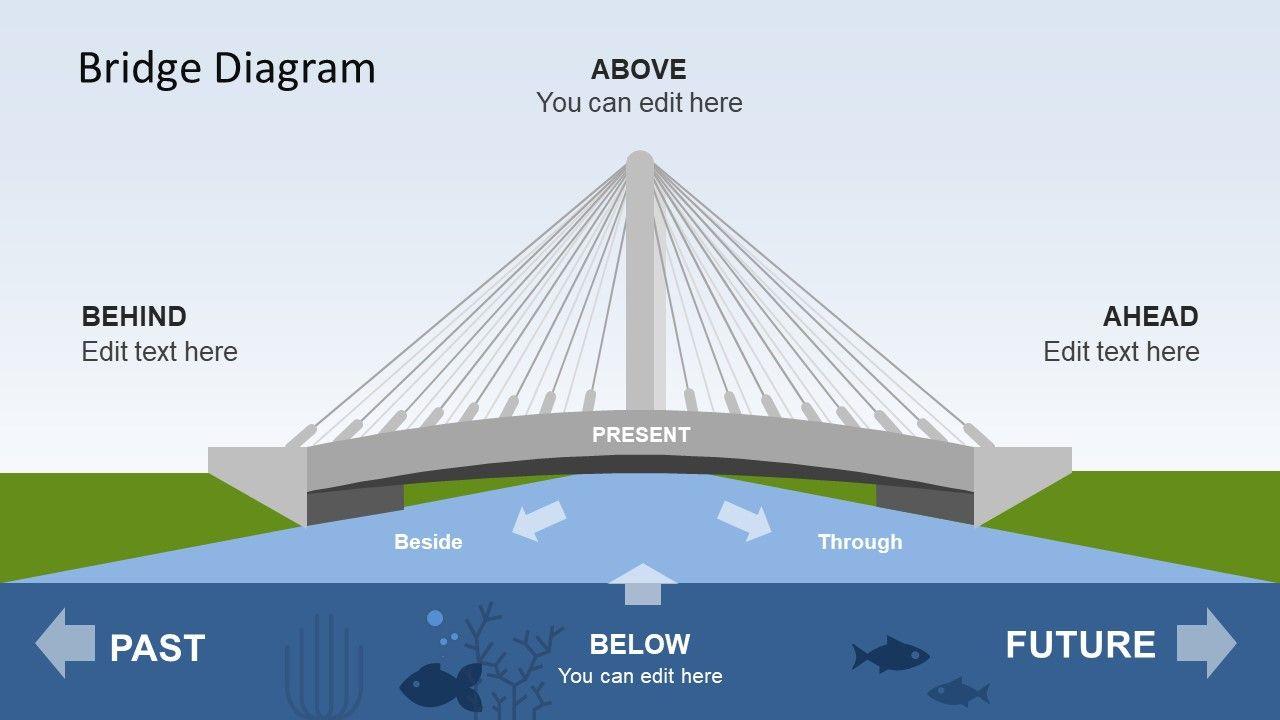 Powerpoint Of Strategic Thinking Bridge Diagram Powerpoint Powerpoint Slide Designs Powerpoint Lesson