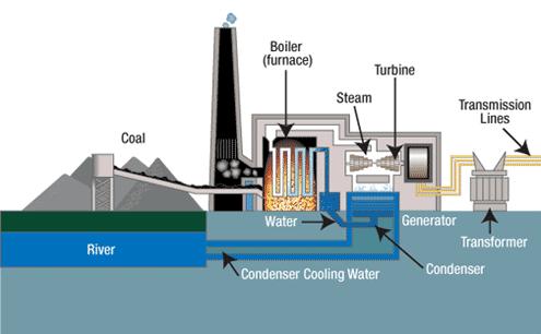 Tva Coal Fired Power Plant Energia Imagenes Tecnologia