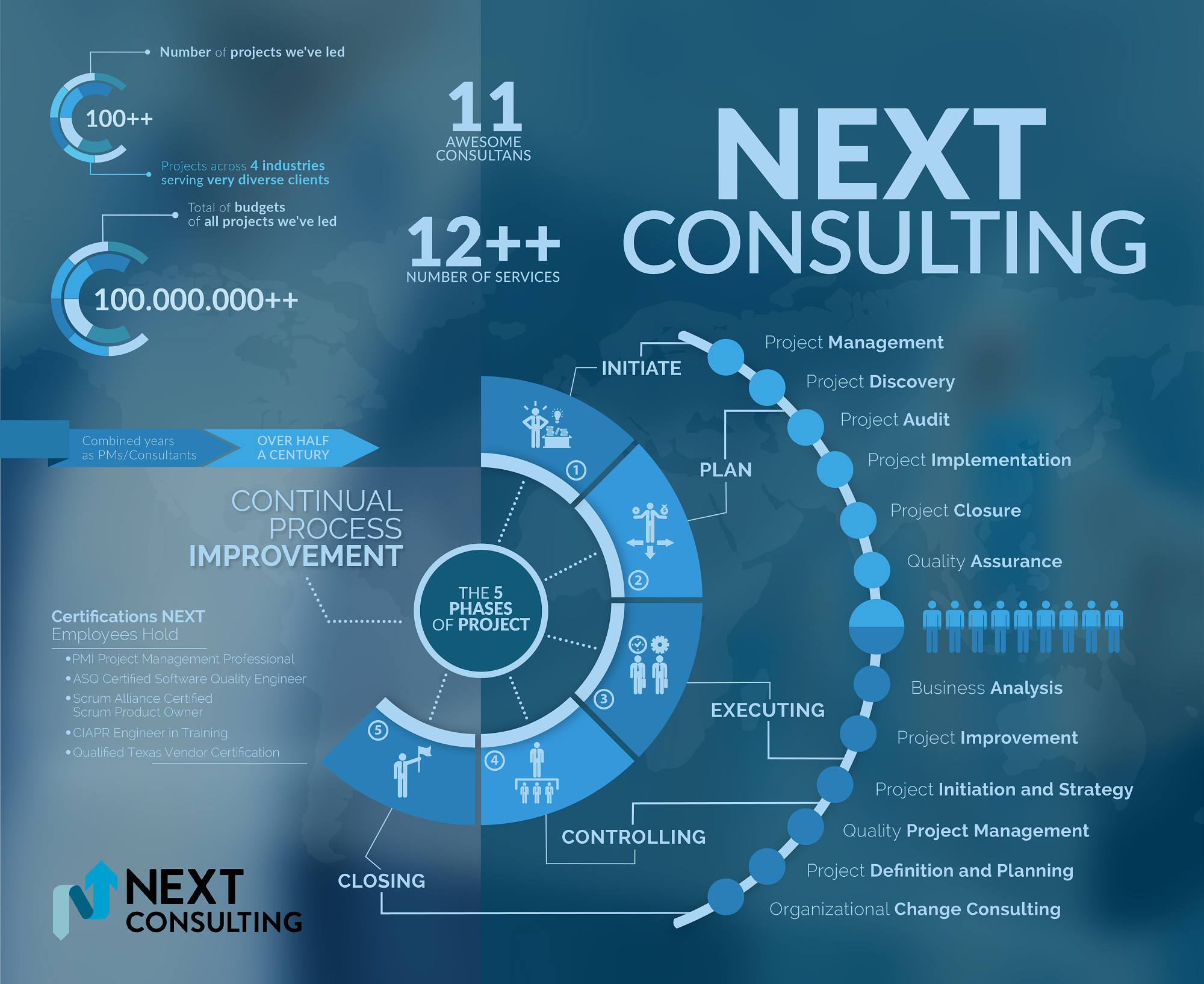 Infographic design inspiration images for Design consultancy