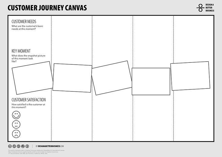 Design A Better Business Toolbox Customer Journey Canvas If you - new blueprint 2 on itunes