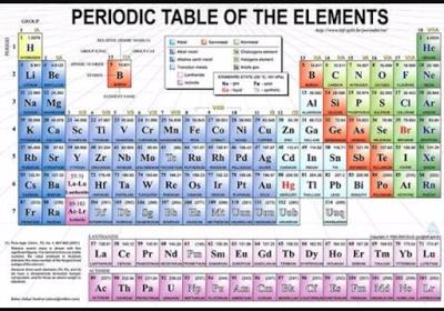 Tabel periodik panjang tabel periodik modern kimia kelas 10 periodic table labeled elements names urtaz Image collections