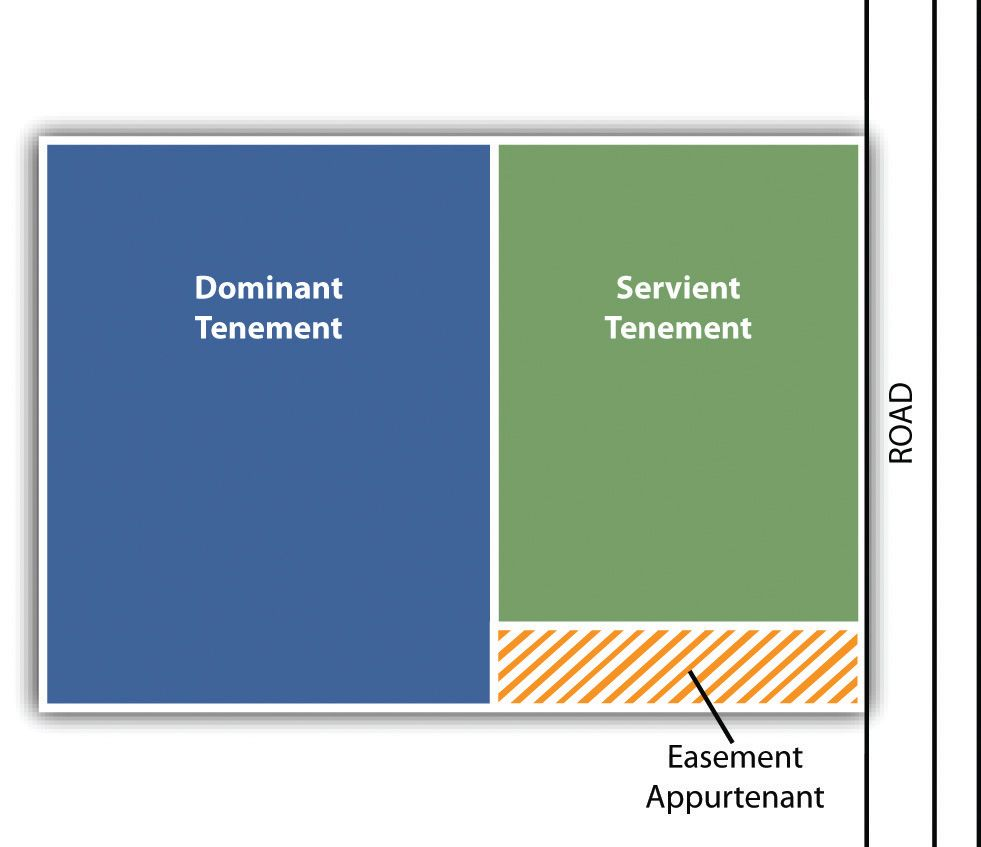 Easements Rights In The Lands Of Others Easement Appurtenant Benefits The Owner Of Adjacent Land College Organization Law School Estate Planning