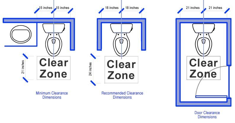 Minimum Clearance Space Bathroom Dimensions Toilet Room