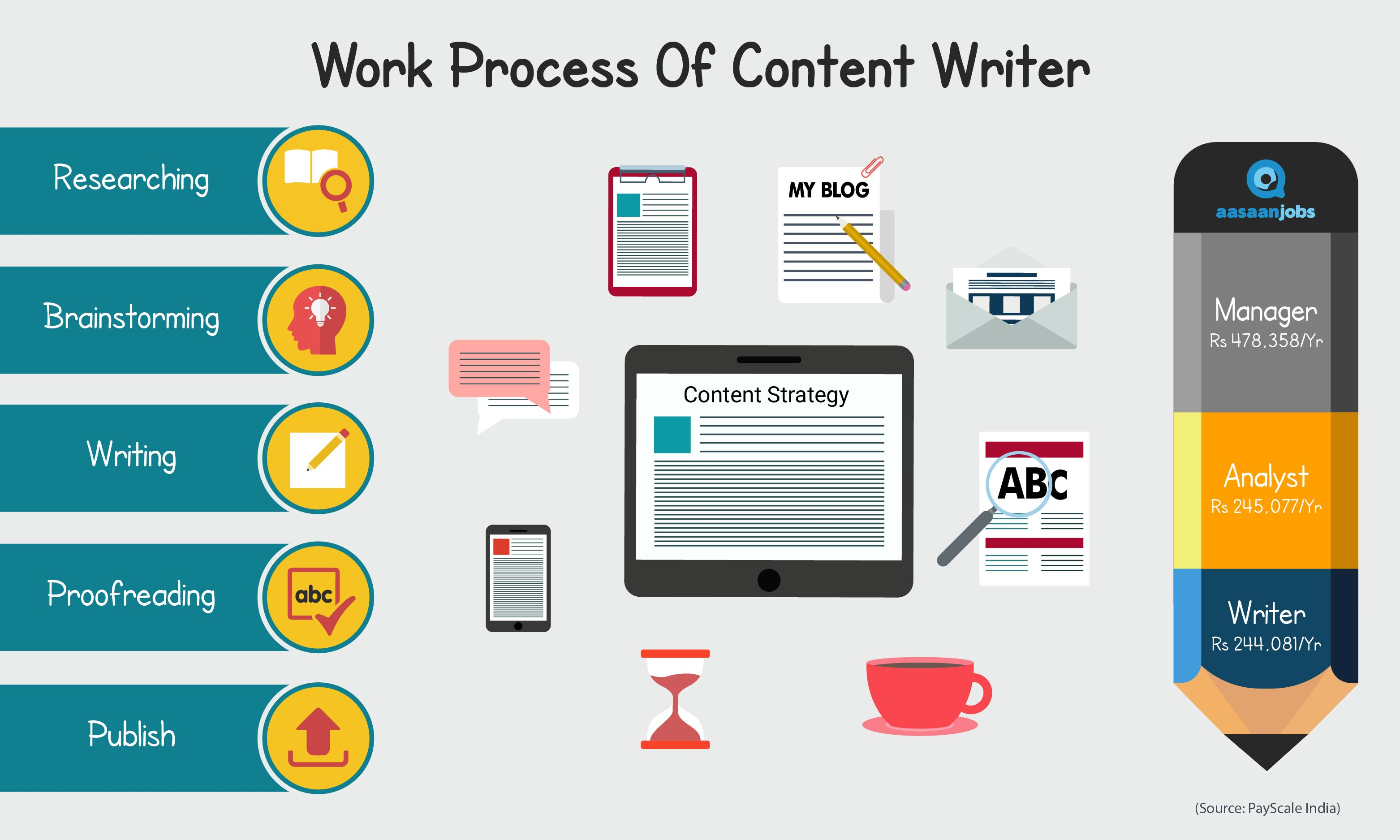 Content Writer Job Description Jd Salary Responsibilities Content Writing Writing Services Writing Blog Posts