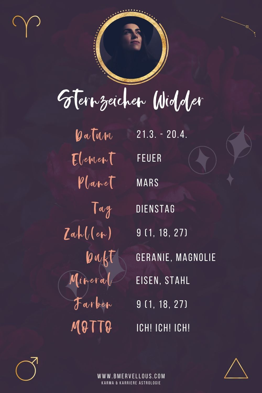 Sternzeichen Portraits - Be Mervellous Astrologische