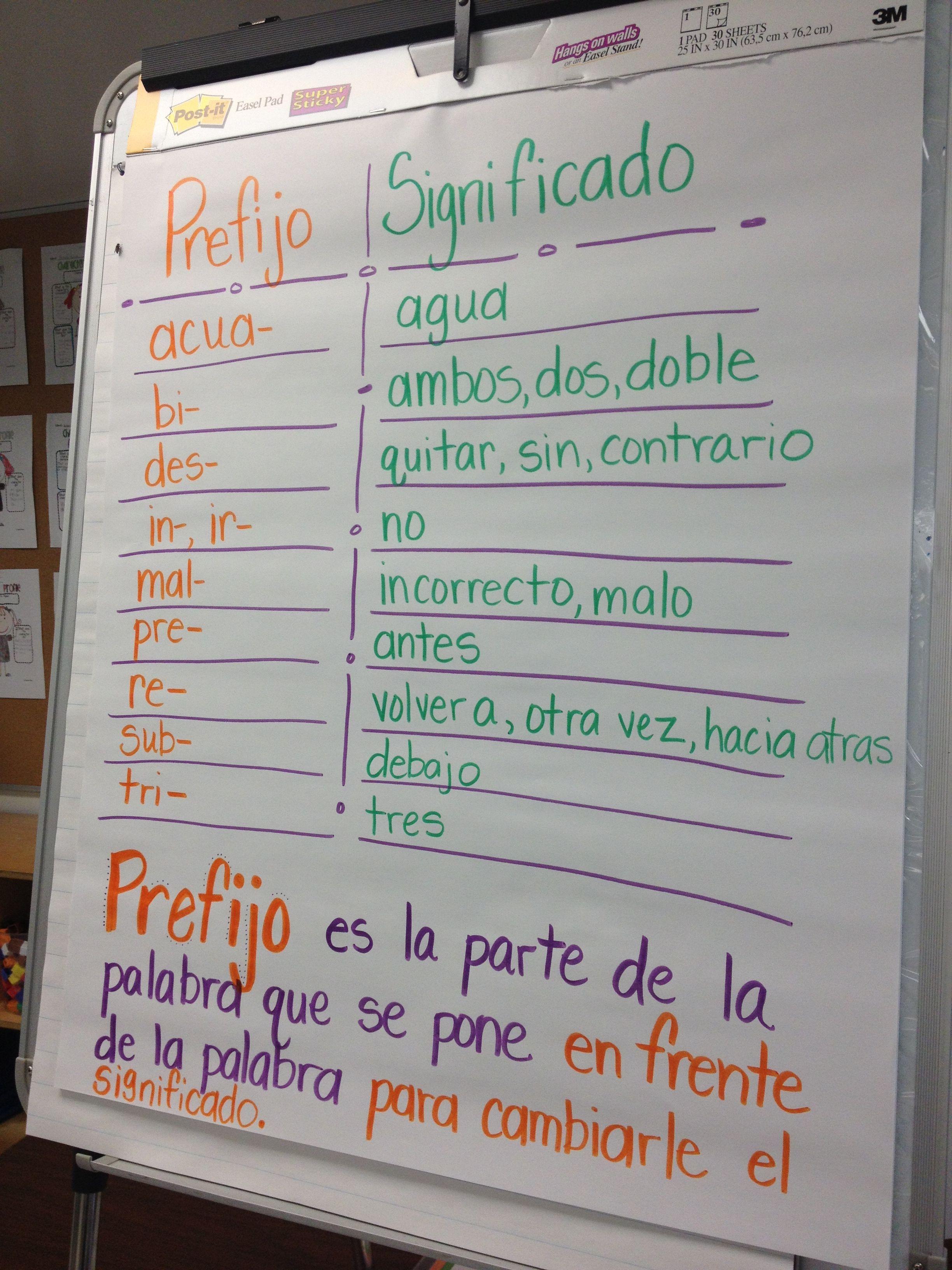 Spanish Anchor Chart Prefijos