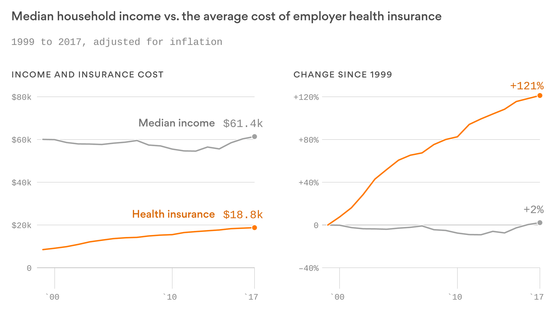 It S True We Made Another Chart To Prove It Employer Health Insurance Health Insurance Coverage Family Foundations