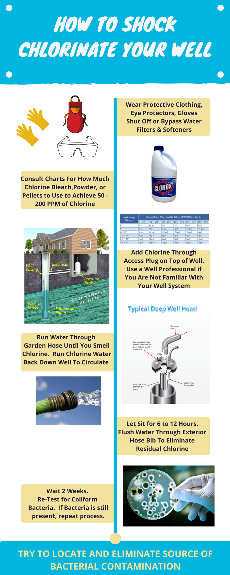 How To Shock Chlorinate Sanitize Wells Water Treatment Iron Filter Water Well