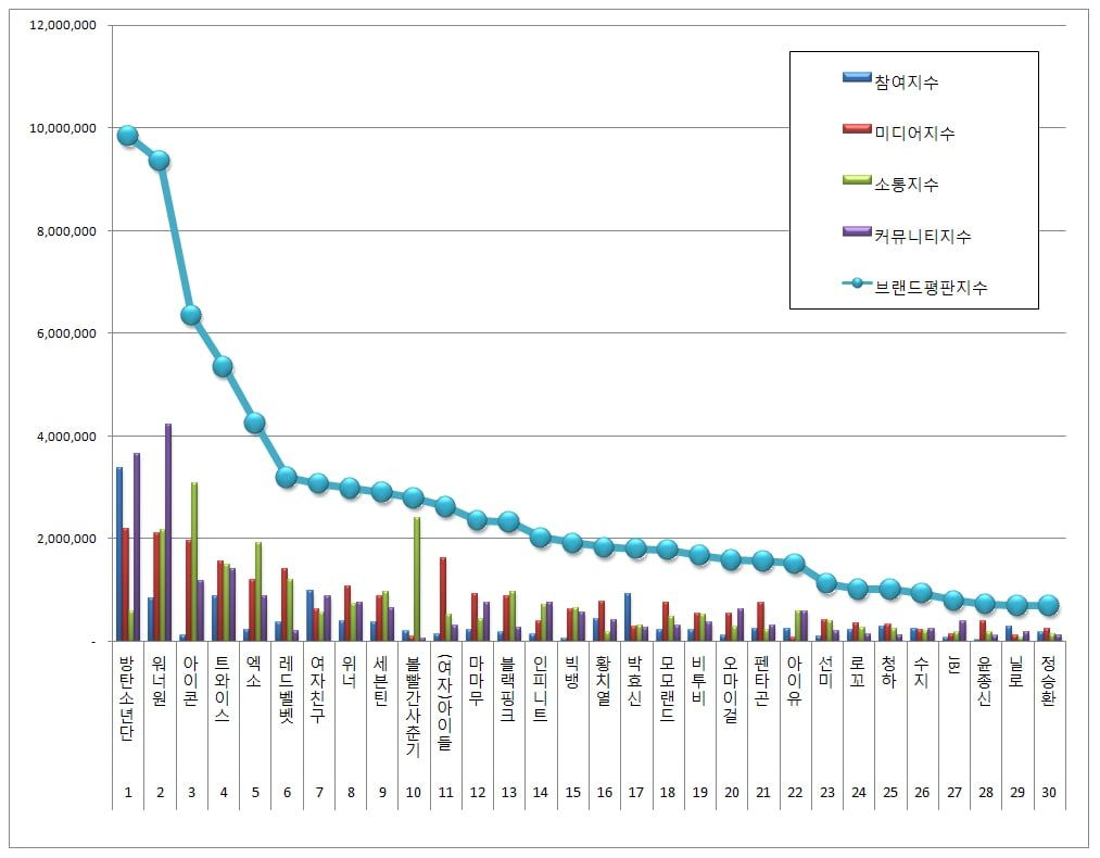 May Singer Brand Reputation Rankings Announcedthe Korean Business Research Institute Has Published This Month S Br Research Institute Brand Reputation Research