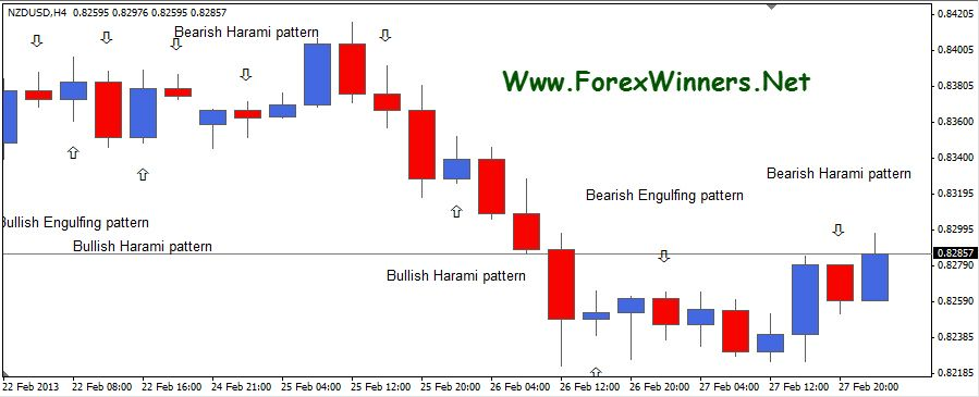 Forex candlestick pdf download