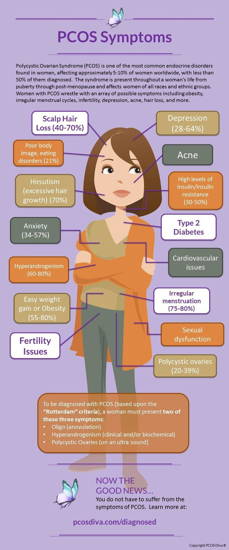 Pcos Symptoms Infographic Pcos Ovarian Cyst Symptoms