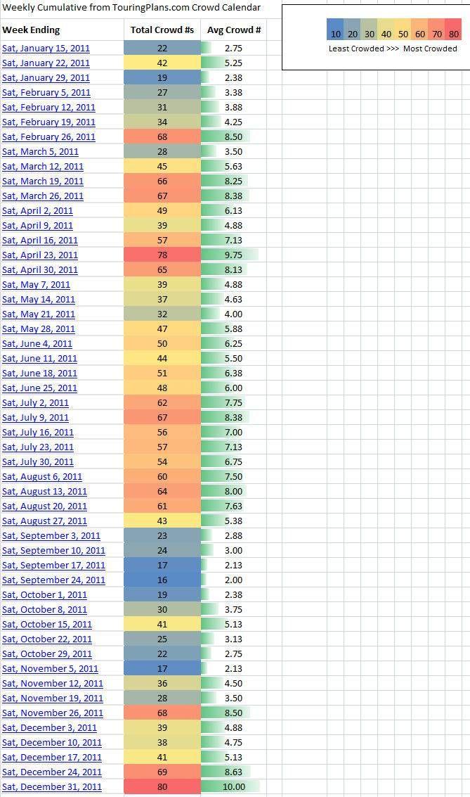 disneyland busiest days chart