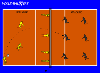 Double Block Attacking Drill By Volleyballxpert Com Volleyball Workouts Volleyball Drills Volleyball Training