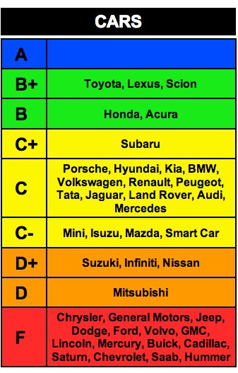 Car Rankings Vote With Your Wallet I Have A Toyota Prius