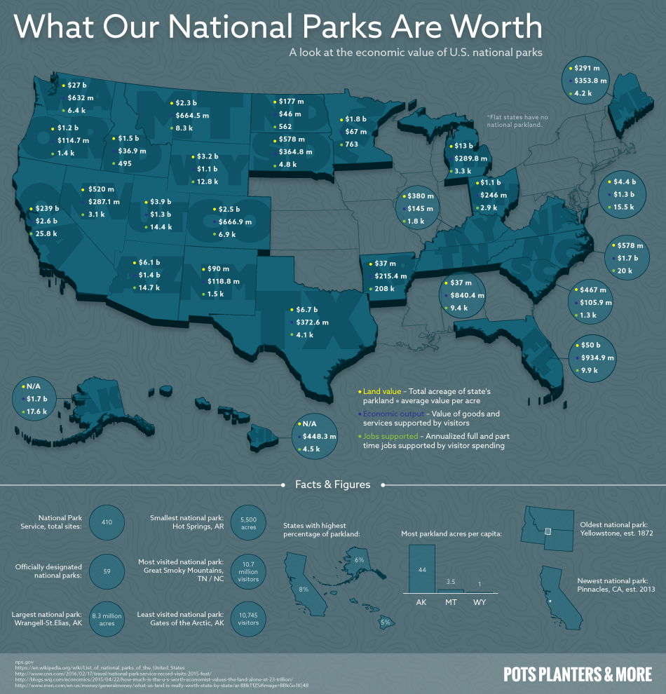 The Economic Value of the United States National Parks #infographic