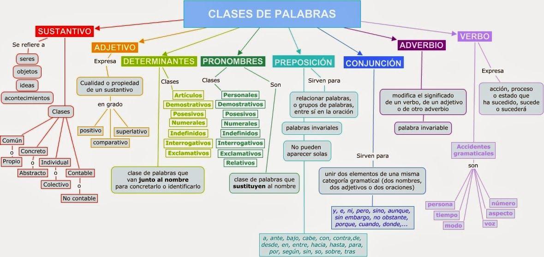 Clases De Palabras Categorías Gramaticales Palabras En Español Apuntes De Lengua
