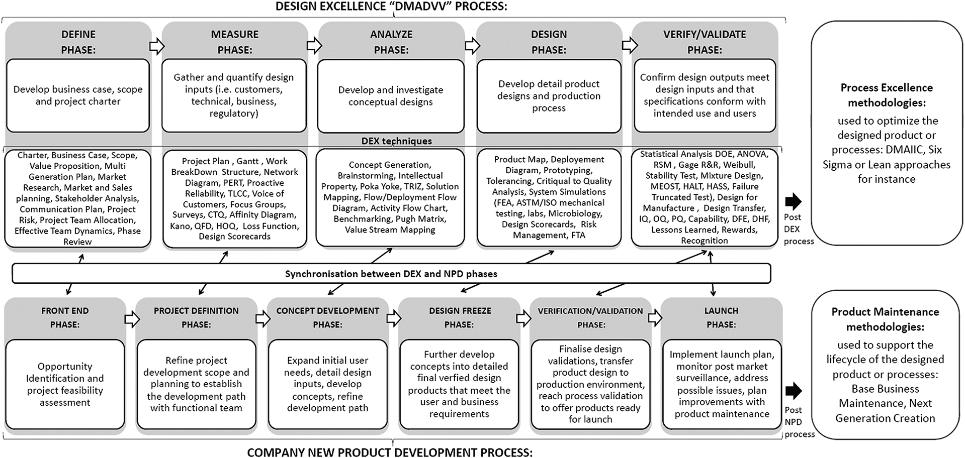 Nice Framework For New Product Design From Managing Design Excellence Tools During The Development Of New Orthopaedic Implants Development Innovation Design