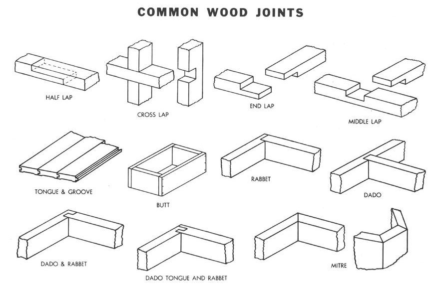 Pin By Maria Cass On Ncidq Wood Joints Woodworking Kit For Kids Woodworking