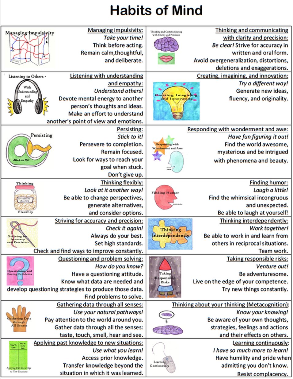 habits of mind application in learning the And learning, so that the curriculum could be offered at any community high  • build a sense of empowerment through the application of new skills  habits of mind for community high school of vermont instructional approach.
