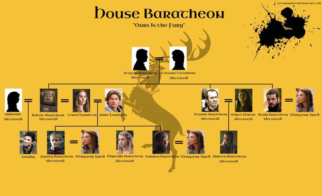 WARNING: SEASON 5 SPOILERS Family tree for House Targaryen ...