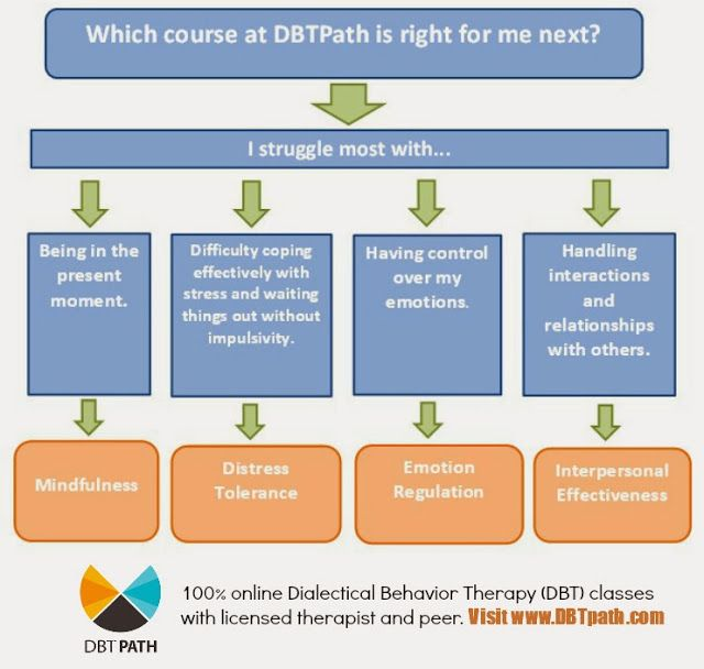 100 Best Dbt Skills Ideas Dbt Skills Dbt Dialectical Behavior Therapy