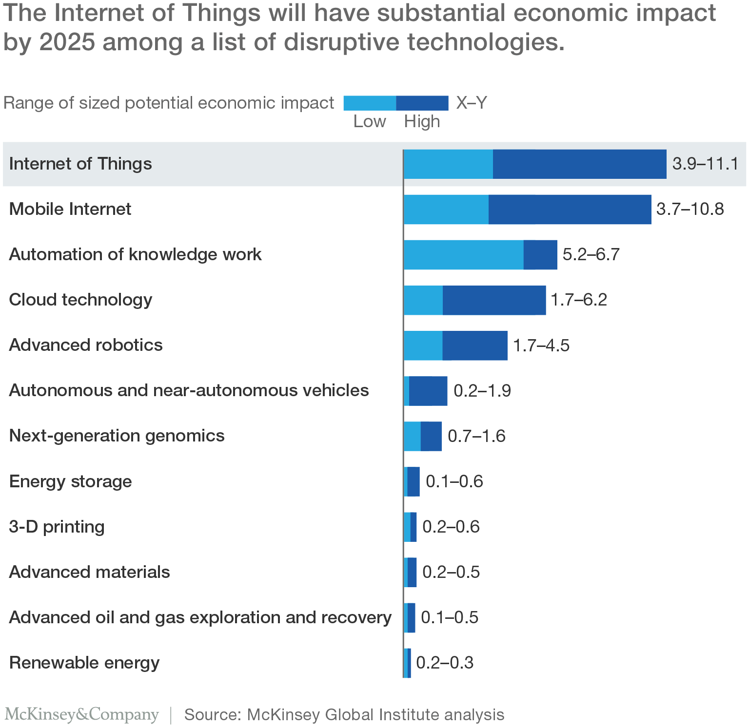 Mckinsey List Of Most Disruptive Technologies
