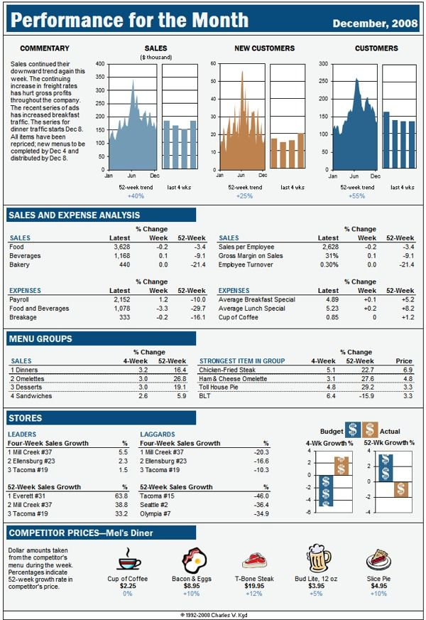 Excel dashboard report based on a Business Week display Excel - excel spreadsheets templates