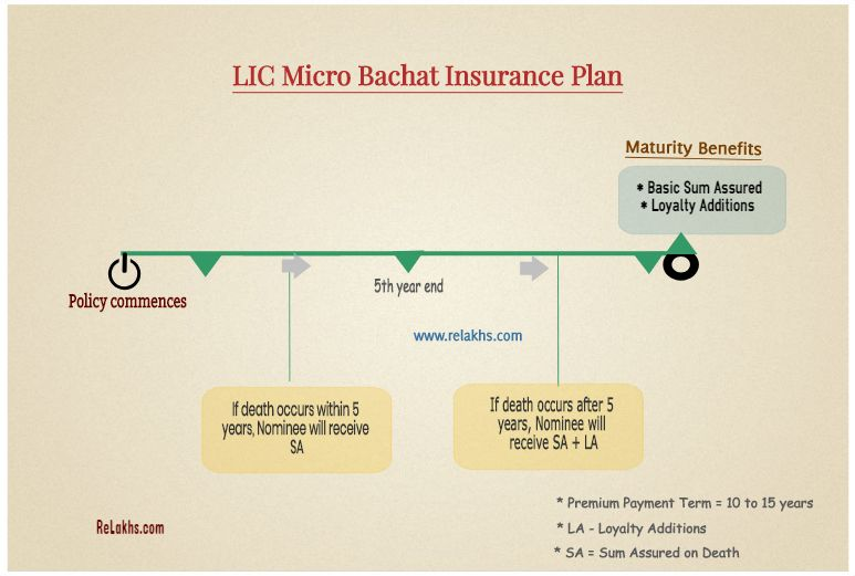 Lic Micro Bachat Life Insurance Plan Illustration How To Plan