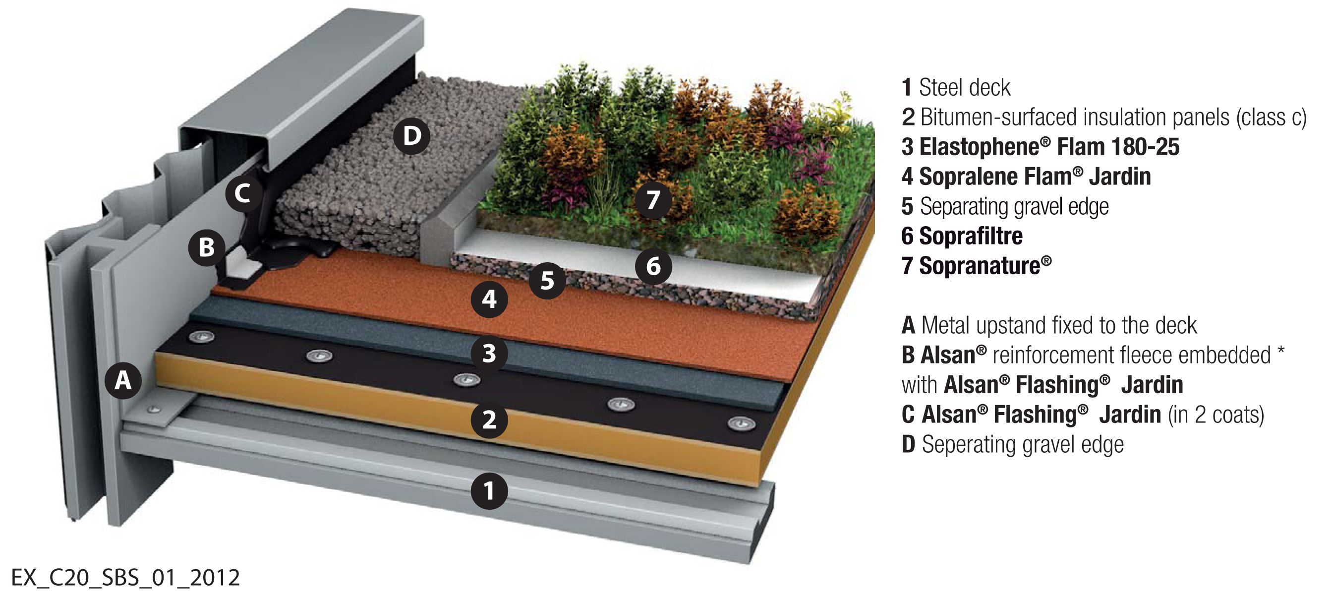 Http Www Benchmarkroofing Ca Upload Sopremagreenroof Jpg Roofing Systems Green Roof Roofing