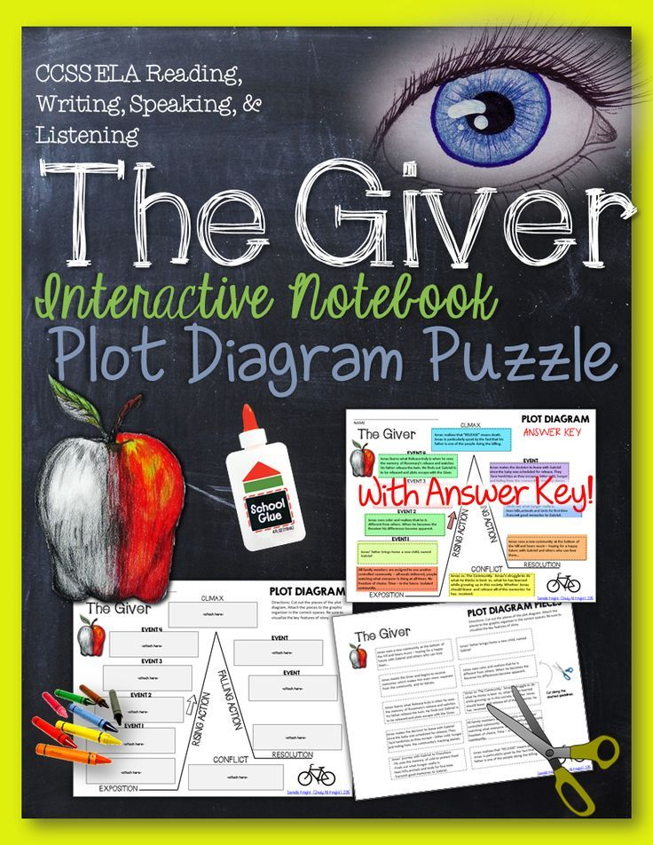 The giver by lois lowry plot diagram story map plot pyramid the giver by lois lowry interactive notebook plot diagram puzzle ccuart Image collections