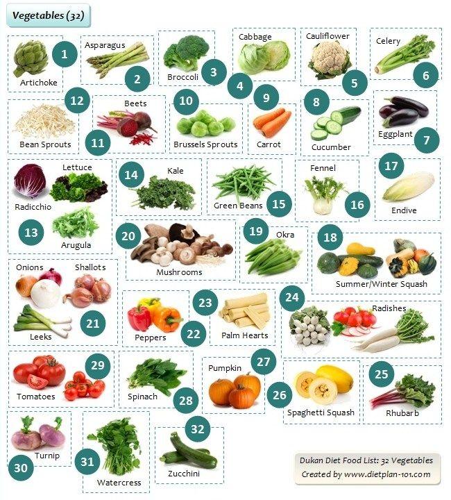 dukan diet foods allowed
