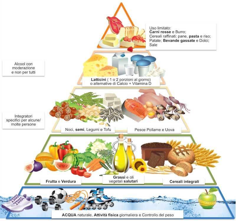 piramide guida alimentare per perdere peso