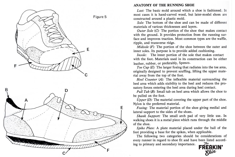 Anatomy of the running shoe 1970s sneaker design @ The Freakin\' Ekin ...