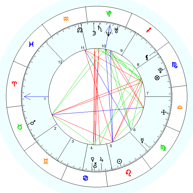 Astrocrystals - Free Astrological Natal Chart, my birth natal chart