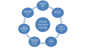 The Significance Of Data Analytics In Clinical Trial Data